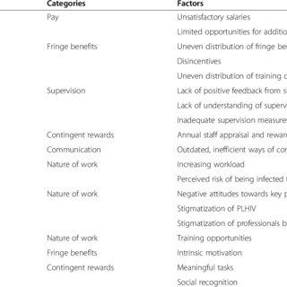 Adjusted Spector's job satisfaction model of health