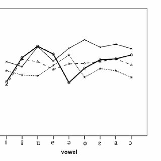 Long:short vowel duration ratio of the three different age