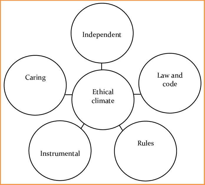 Five ethical climate types presents five ethical climate
