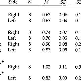 DESCRIPTIVE STATISTICS FOR MAXIMAL SKATING SPEED (METRES
