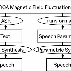 (PDF) Speech Synthesis Parameter Generation for the