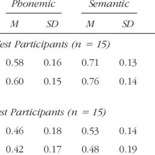 (PDF) Voluntary Explicit versus Involuntary Conceptual