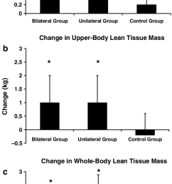 changes in a lower body b upper body and c whole body lean tissue download scientific diagram [ 731 x 1535 Pixel ]