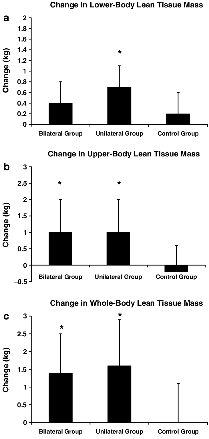 medium resolution of changes in a lower body b upper body and c whole body lean tissue download scientific diagram