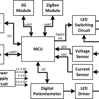 (PDF) Design of Smart LED Streetlight System for Smart