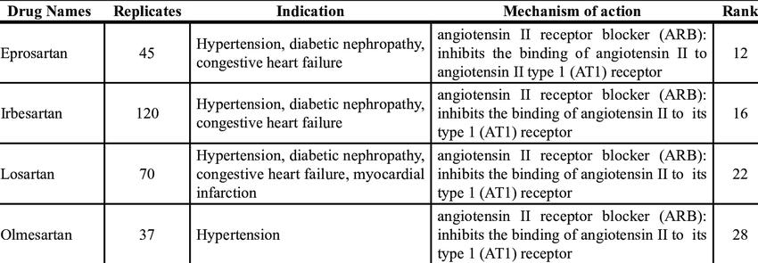 Antihypertensive angiotensin II receptor blocker (ARB ...