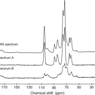 (PDF) Using Solid-State 13C NMR Spectroscopy to Study the