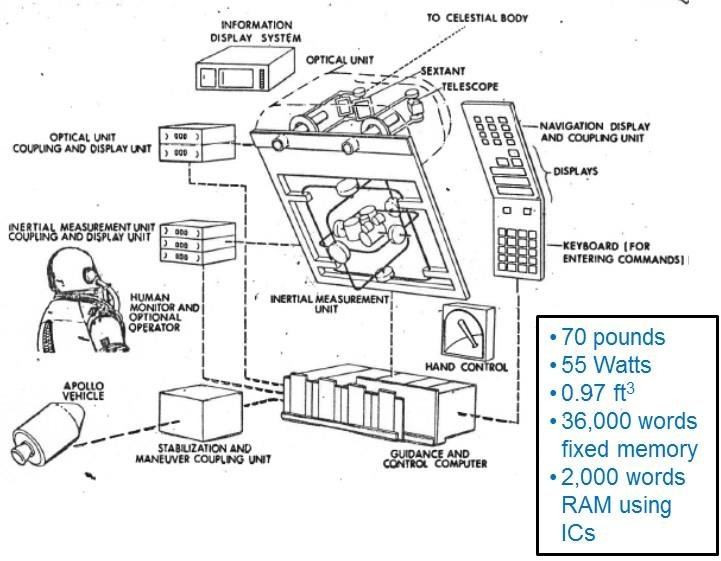 Schematic of the Apollo Guidance and Processing System. 3