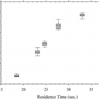 Box and Whisker plot of variation in the measured ROS
