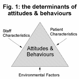 (PDF) A survey of the knowledge, experience and attitudes