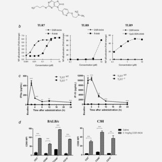(PDF) A novel systemically administered Toll-like receptor