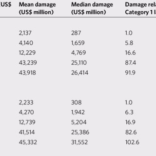(PDF) Normalized hurricane damage in the continental