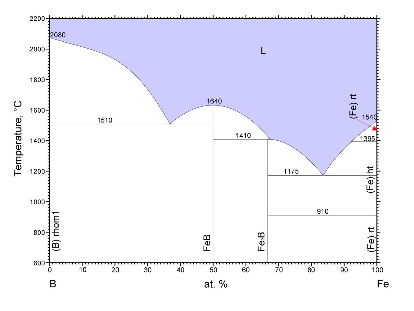 hight resolution of b fe png123 48 kb phase diagrams