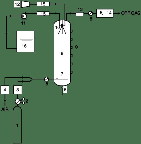 Schematic diagram of spray tower. 1. Gas vessel. 2
