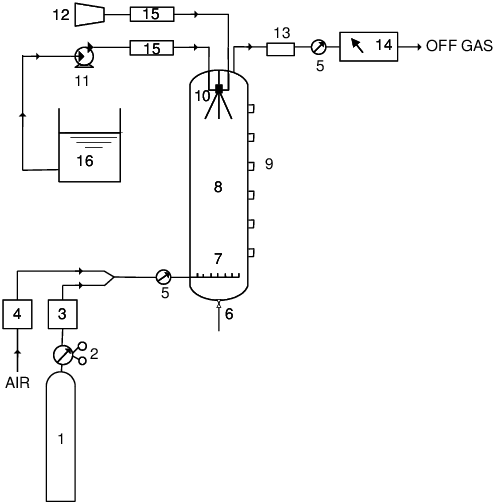 Schematic diagram of spray tower. 1. Gas vessel. 2