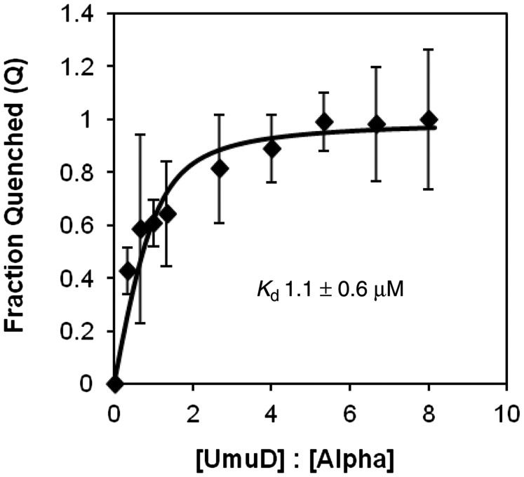 UmuD binds wild-type α with a Kd = 1.1 μM. The curve