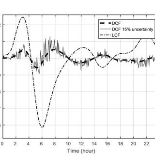 Time-dependent pressure head at the CN. Parameter-less LCF