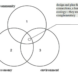 (PDF) Defining Sustainable Urbanism: towards a responsive