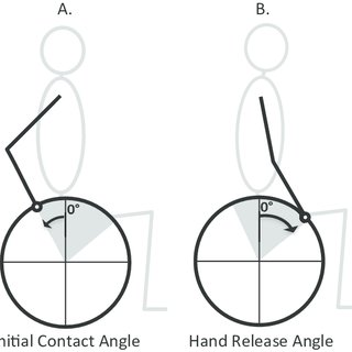 Initial contact angle (A) and hand release angle (B