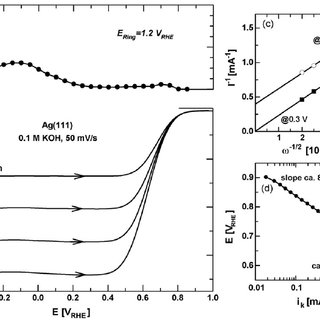 (PDF) Oxygen electroreduction on Ag(111): The pH effect