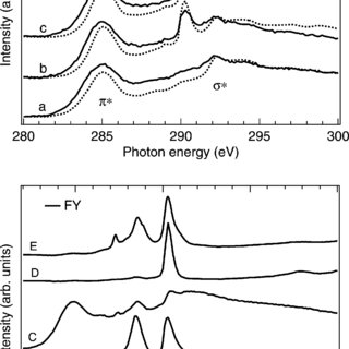 Resonant C K-emission spectra of model compounds, (A