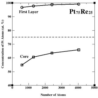 Variation of the number of surface atoms (NS) over the