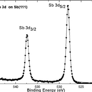 (PDF) The study of surface Li-Sb alloy formation and
