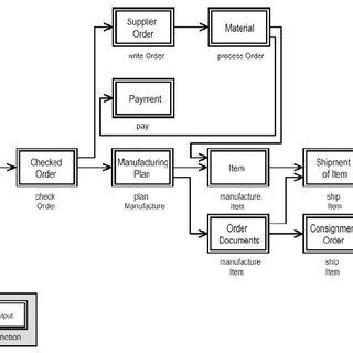 3.6.1: ARIS Consolidated Business Process Model (Scheer