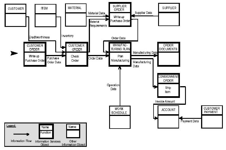 3.5.1: ARIS Information Flow Diagram (Scheer 1998