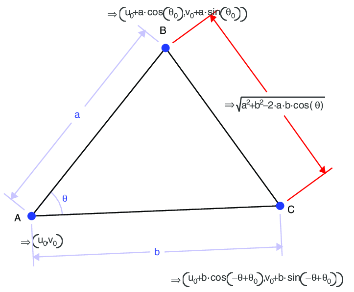 Output measurements are computed and simplified (algorithm