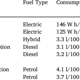 (PDF) Carbon Emissions Of Plug-in Electric Vehicles In