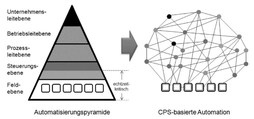 Abbildung 13: Auflösung Automatisierungspyramide (VDI/VDE