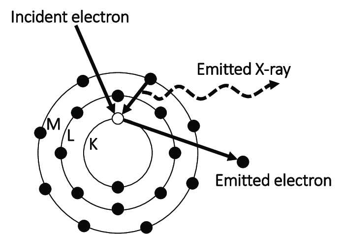 Schematic of emission of characteristic X-rays used for