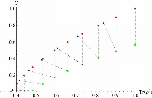 The concurrence is plotted versus the purity P ( ρ ) = Tr