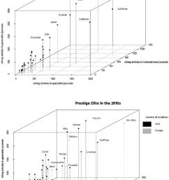 the space of reception in academic journals scholars born after 1900 download scientific diagram [ 850 x 1221 Pixel ]