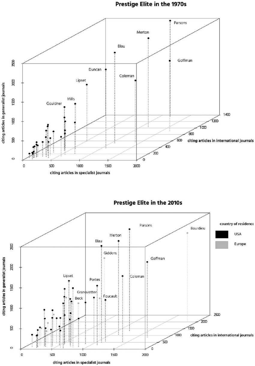 medium resolution of the space of reception in academic journals scholars born after 1900 download scientific diagram