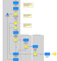 5 2 analysis of weaknesses of itil incident management [ 850 x 1184 Pixel ]