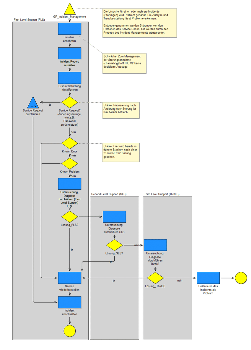 hight resolution of 5 2 analysis of weaknesses of itil incident management