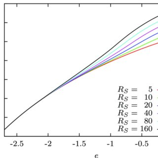 The microcanonical entropy S (up to an additive constant