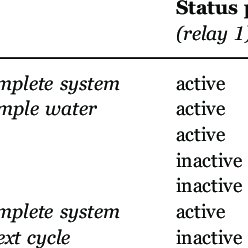 (PDF) Development and evaluation of a self-cleaning custom