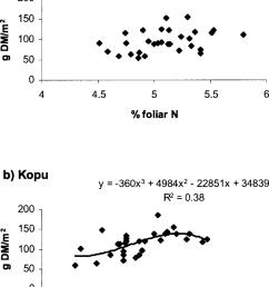 relationships between dm and foliar n in a prestige and b kopu download scientific diagram [ 850 x 1156 Pixel ]