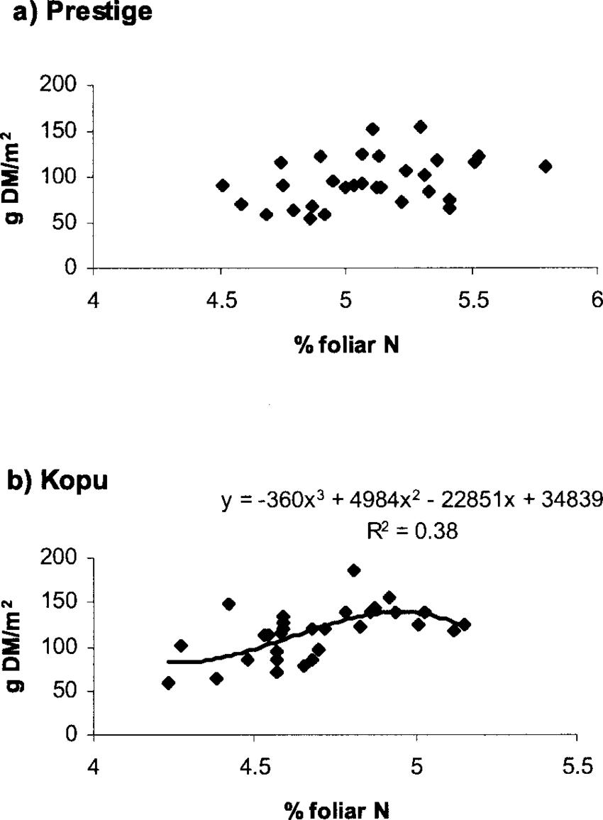 medium resolution of relationships between dm and foliar n in a prestige and b kopu download scientific diagram