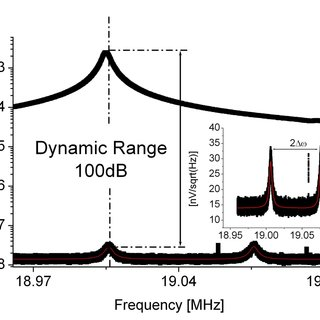 Signal to noise ratio obtained for V drive =1.5V and V
