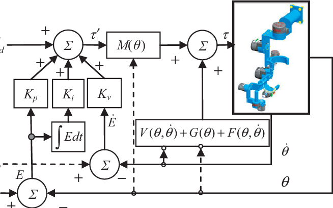 (Colour online) Schematic diagram of modified computed
