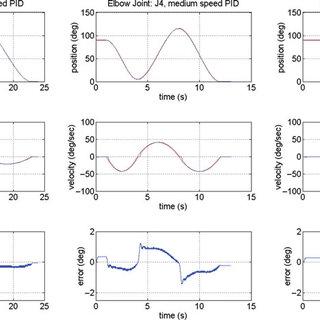 Joint range of motion of ETS-MARSE. (a) shoulder joint