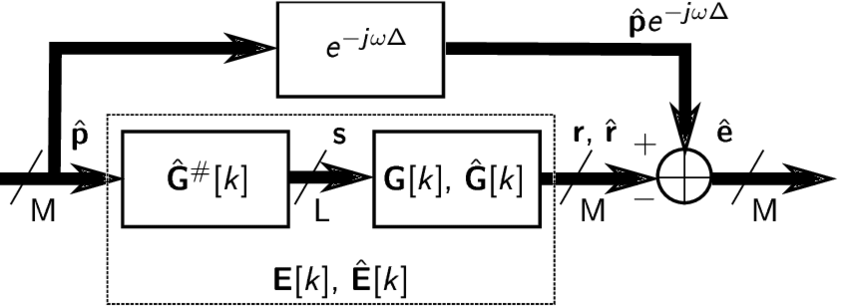 Figure: Block diagram of the sound eld reproduction system