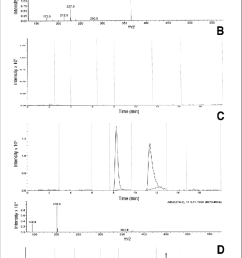 chromatogram of ferulenol at a concentration of 1 g ml and its ms ms spectrum a blank dog plasma sample b cat plasma with chlorophacinone peak 2 at  [ 850 x 1686 Pixel ]