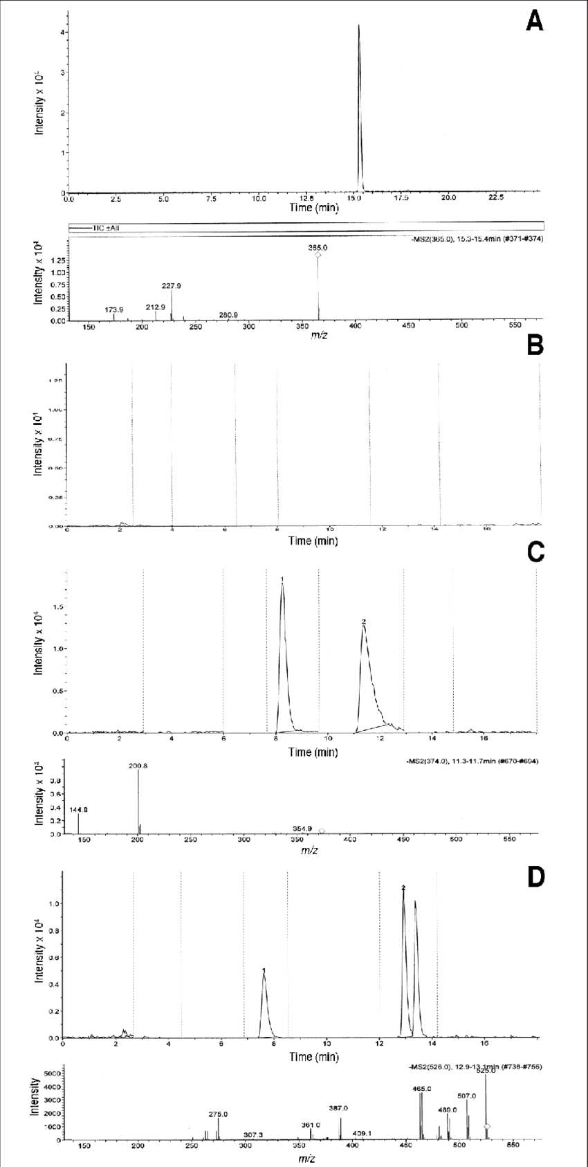 hight resolution of chromatogram of ferulenol at a concentration of 1 g ml and its ms ms spectrum a blank dog plasma sample b cat plasma with chlorophacinone peak 2 at