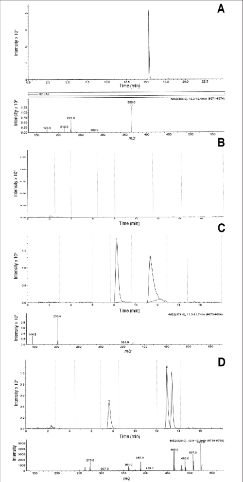 small resolution of chromatogram of ferulenol at a concentration of 1 g ml and its ms ms spectrum a blank dog plasma sample b cat plasma with chlorophacinone peak 2 at
