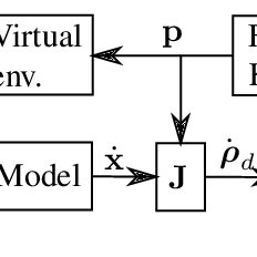 (PDF) An admittance control scheme for haptic interfaces
